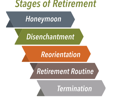 Stages of  Retirement Graphic